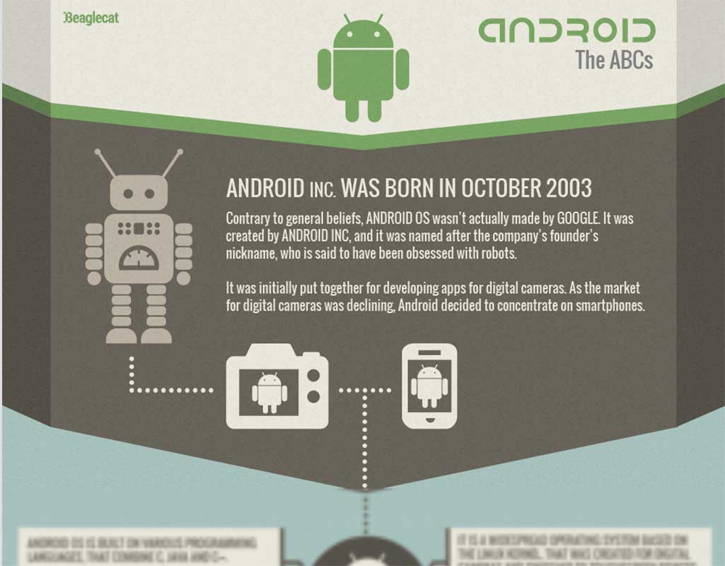 Android. The ABCs