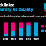 backlinks quantity versus quality